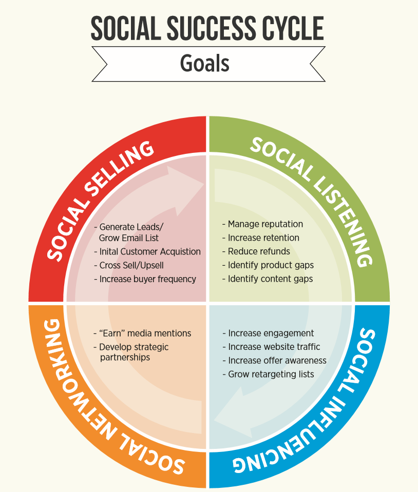 social goals Examples of iep goals and objectives suggestions for students with autism ______ will develop social understanding skills as measured by the benchmarks listed below _____ will raise their hand and wait to be called on before talking aloud in group settings 4/5 opportunities to do so _____will work cooperatively with.